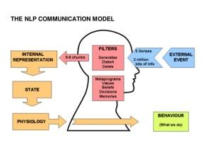 nlp-communication-model-1-638